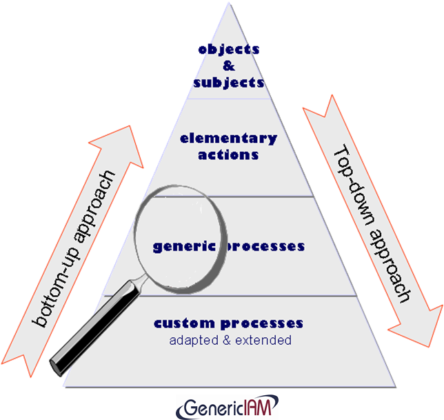 Vertical Integration GenericIAM.org BLOG: W...