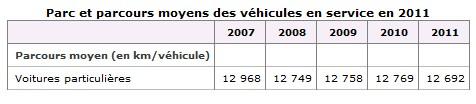 Parcourd moyen d'une voiture sur 5 ans en France