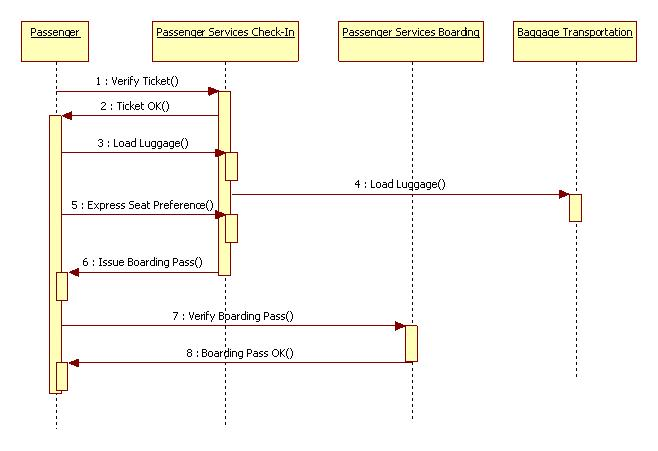 uml diagrams airport boarding   programs and notes for mcauml diagrams airport boarding