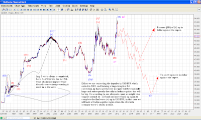 An attempt at USDINR long term Elliott Wave analysis !