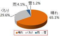 東京ディズニーリゾート2月天気傾向