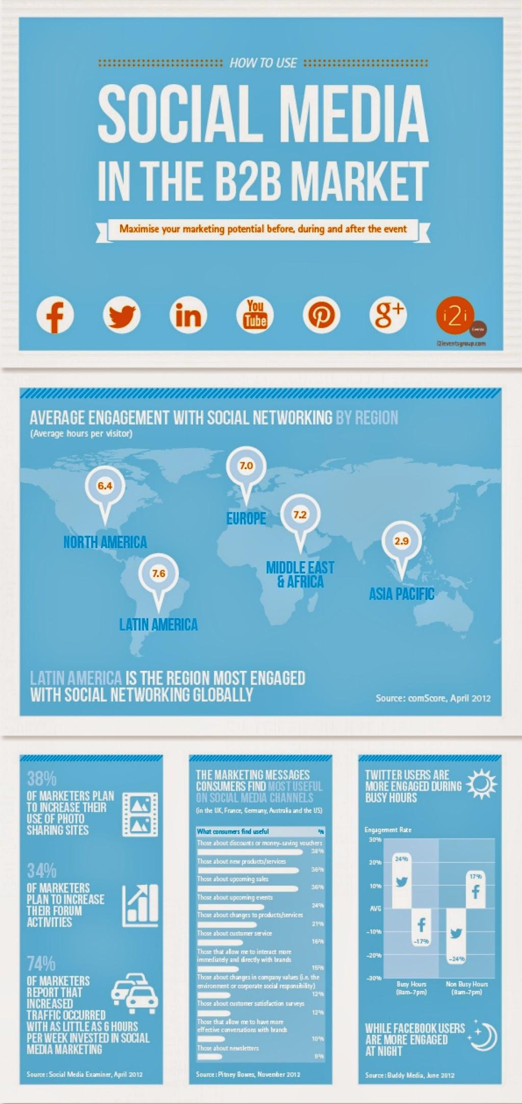Social Media In The B2B Market