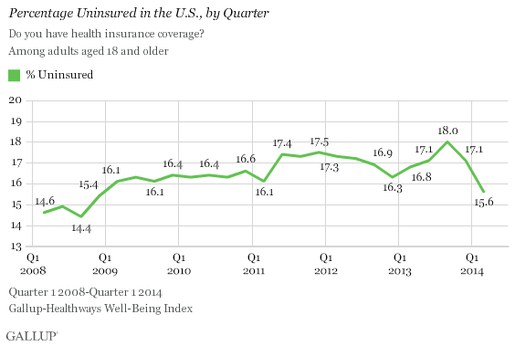 Gallup: Uninsured Rate Lowest Since '08--Gains Most Among Blacks, Lower-Income --Black joblessness up, but covered