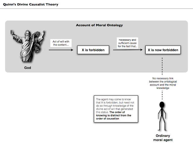 divine command theory 2 essay Divine command theory and natural law theory this is our first objective theory divine command theory 1 god exists and is the omniscient, omnipotent, omnibenevolent creator of the world 2 god is our moral sovereign morally obligatory = required by god's commands morally permitted = permitted.