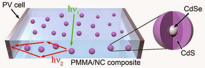 quantum dots embedded in plastic matrix
