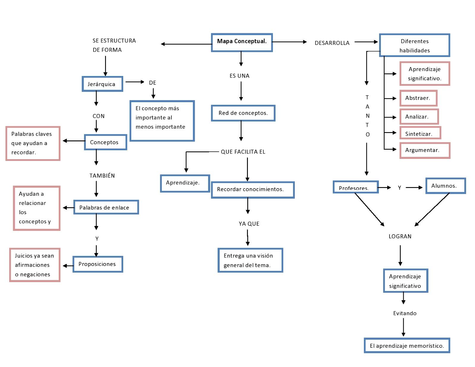 Para terminar podemos decir que el mapa conceptual a parte de ser una herramienta muy útil para el estudio simplifica el desarrollo de este y nos ayuda a
