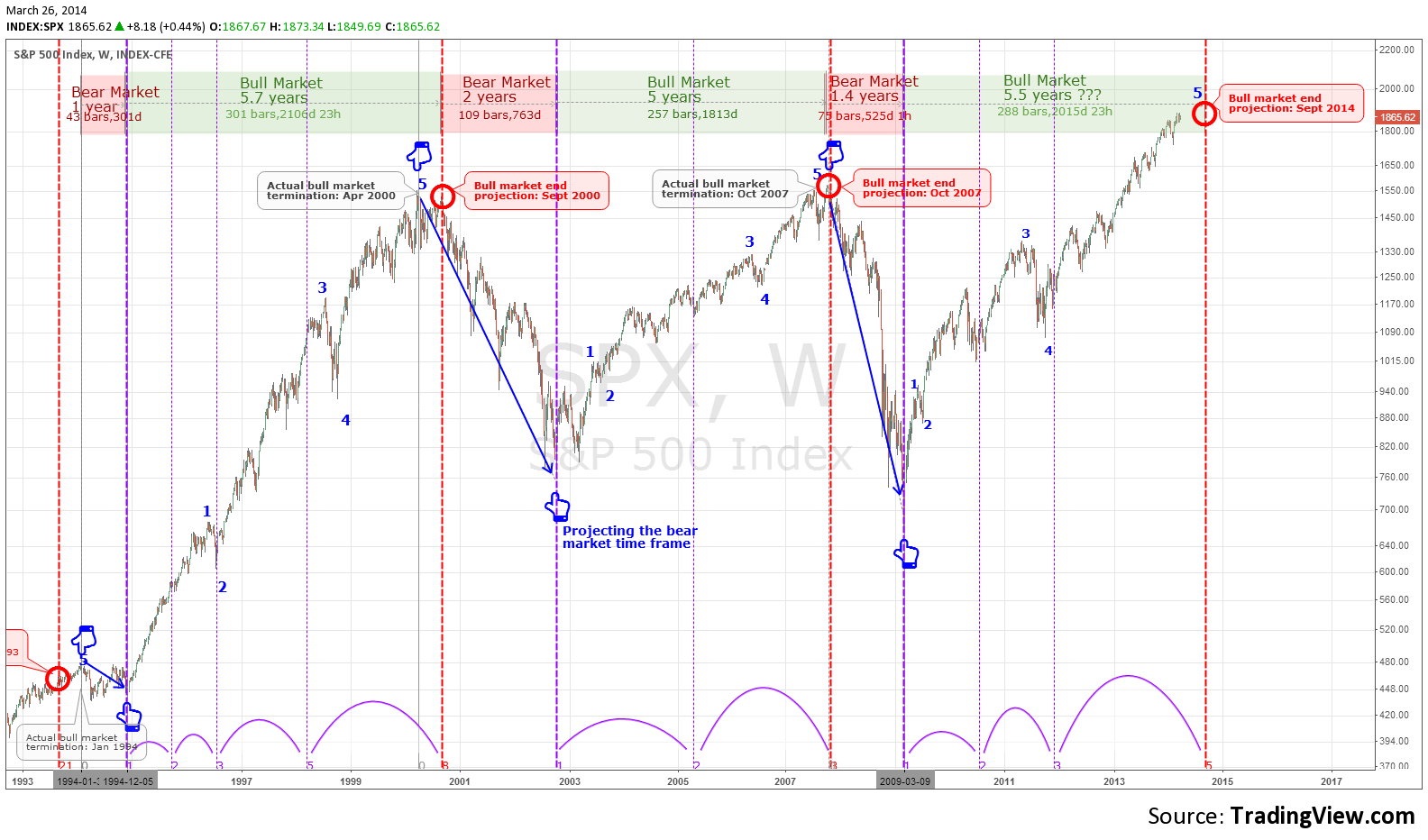 Timing A Bear Market Using Fibonacci 1994-2014