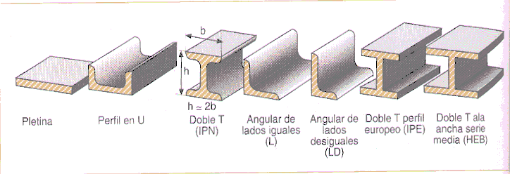 Estructuras de acero - Tipos de vigas metalicas ...