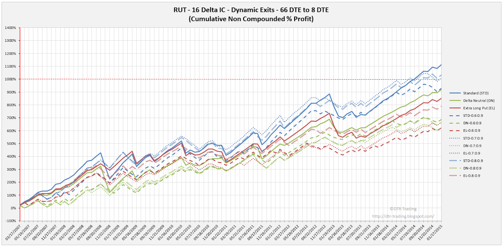 Iron Condor Dynamic Exit Equity Curves RUT 66 DTE 16 Delta Risk:Reward Versions