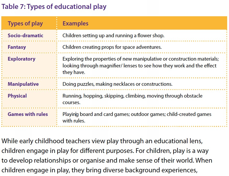 Early Years Curriculum Foundations : Week Six: Play