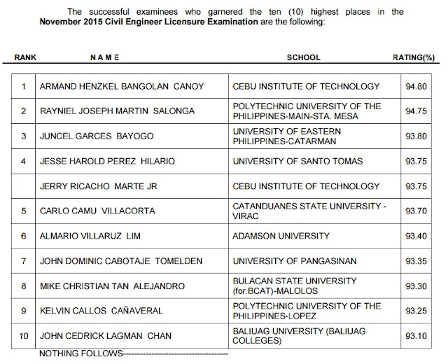 CIT grad tops Novemver 2015 Civil Engineer board exam