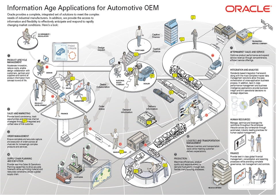 supply chain management at international automotive Read cultural dimensions in logistics management: a case study from the european automotive industry, supply chain management: an international journal on deepdyve, the largest online rental service for scholarly research with thousands of academic publications available at your fingertips.