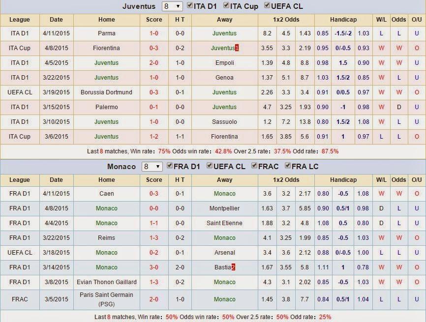 Kèo thơm cá cược Juventus vs Monaco