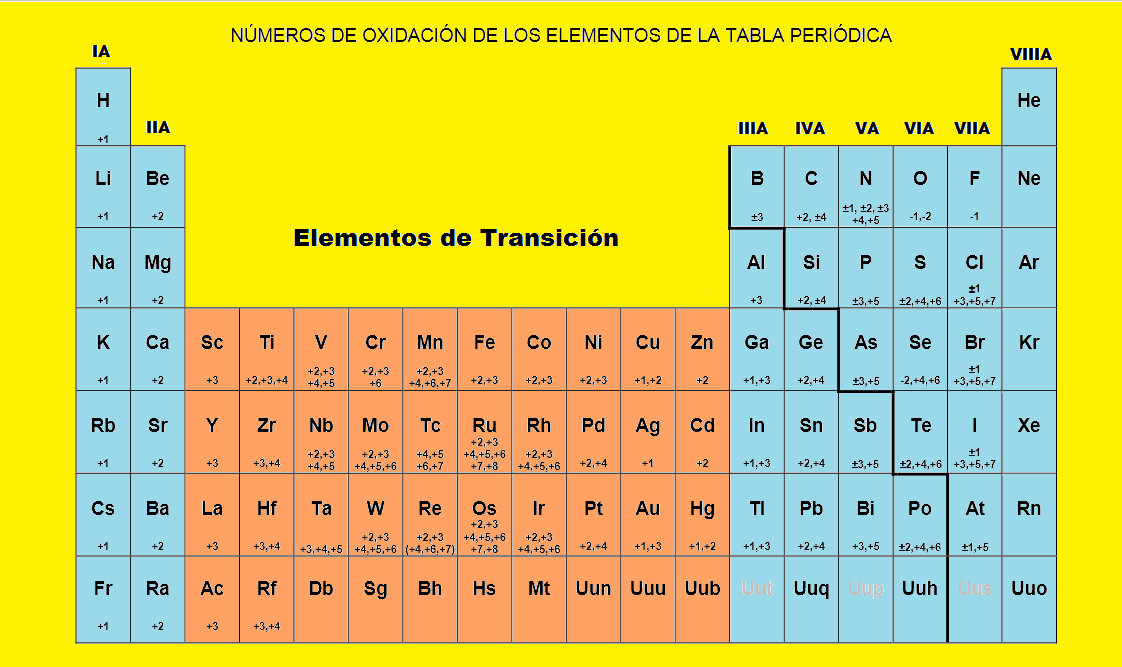 tabla peridica con nmeros de oxidacin - Tabla Periodica Con Numeros De Oxidacion