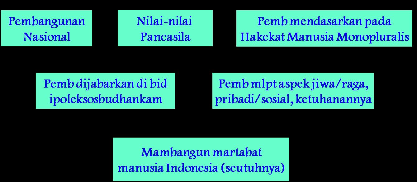 ... Results for 'Pancasila Sebagai Paradigma Pembangunan Power Point