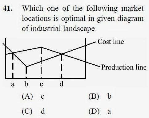 2012 December UGC NET in Geography, Paper III, Question 41