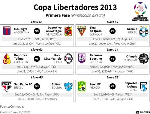 Calendario y Programación de la Copa Libertadores 2013