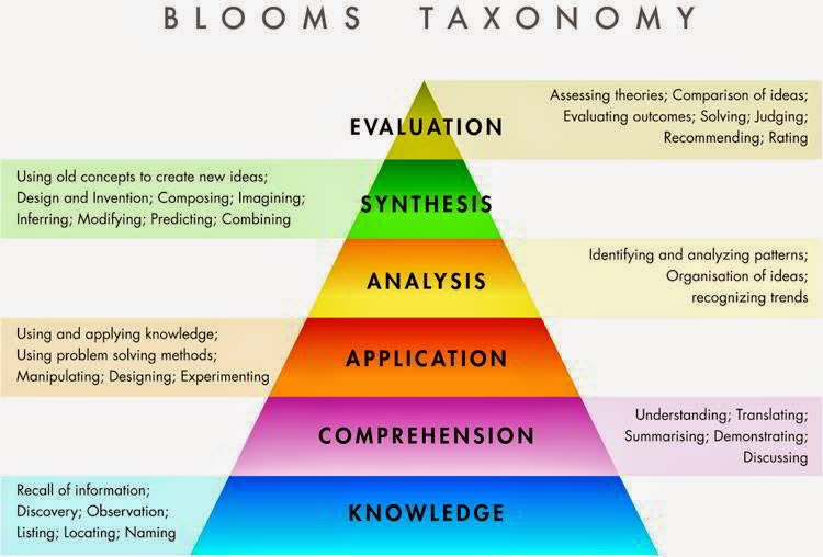 ब्लूम के अनुदेशनात्मक उद्देश्यों का वर्गीकरण (Bloom's Taxonomy of Instructional Objectives), CTET 2015 Exam Notes, CTET Online free Study Material, PDF Notes Download
