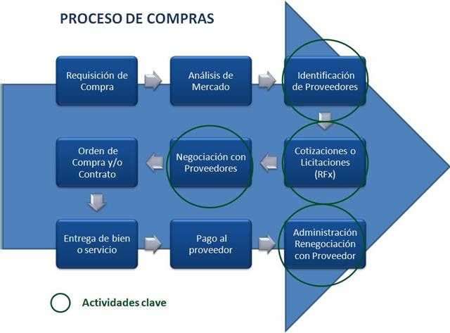 Administracion paractica i abril 2013 for Compra de departamentos
