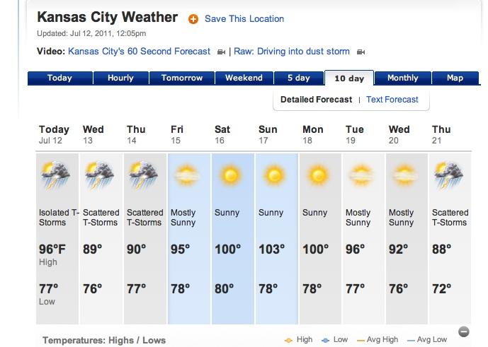 Day Weather Forecast Kansas City Ks