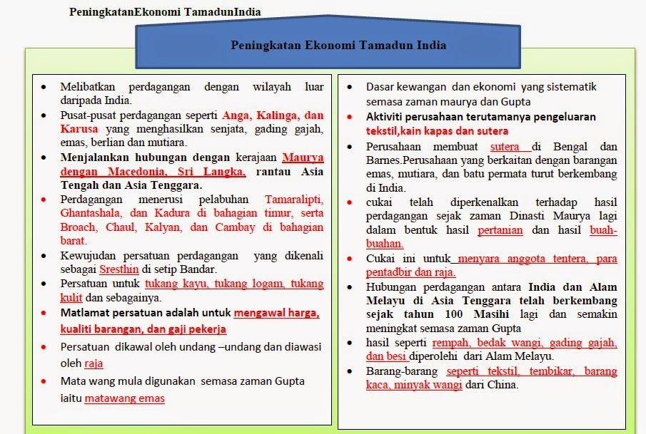Cikgusejarahbaru : Cikgu Zamri Talib: Nota Ting 4 Bab 2