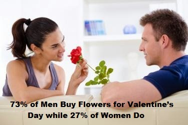 73% of Men Buy Flowers for Valentine's Day while 27% of Women Do