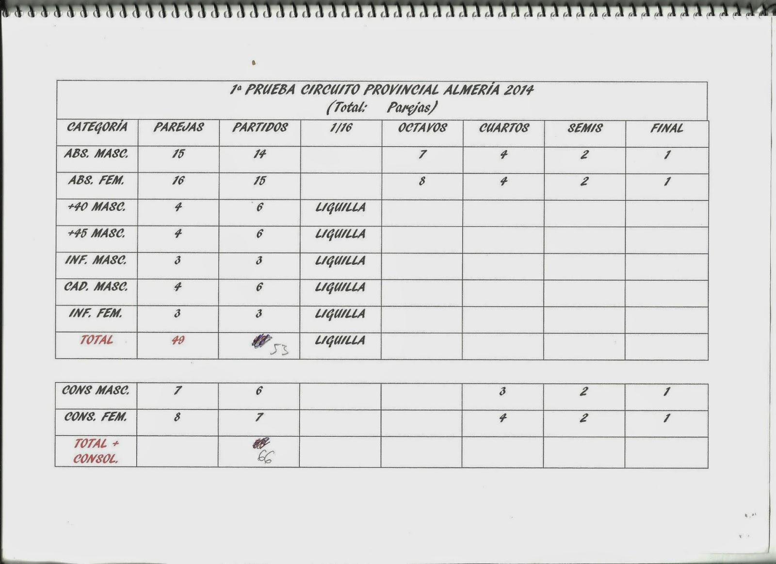 Imagen del cuadrante de partidos totales de la 1ª Prueba del Circuito Provincial