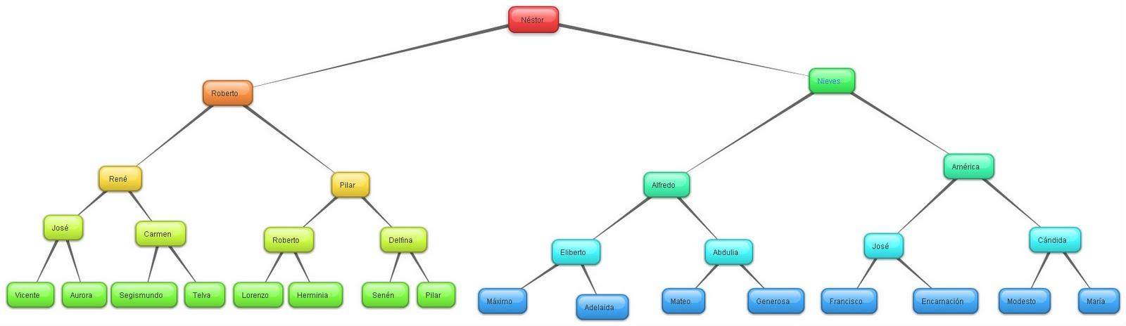 El blog de Néstor: Mi árbol genealógico de mi familia