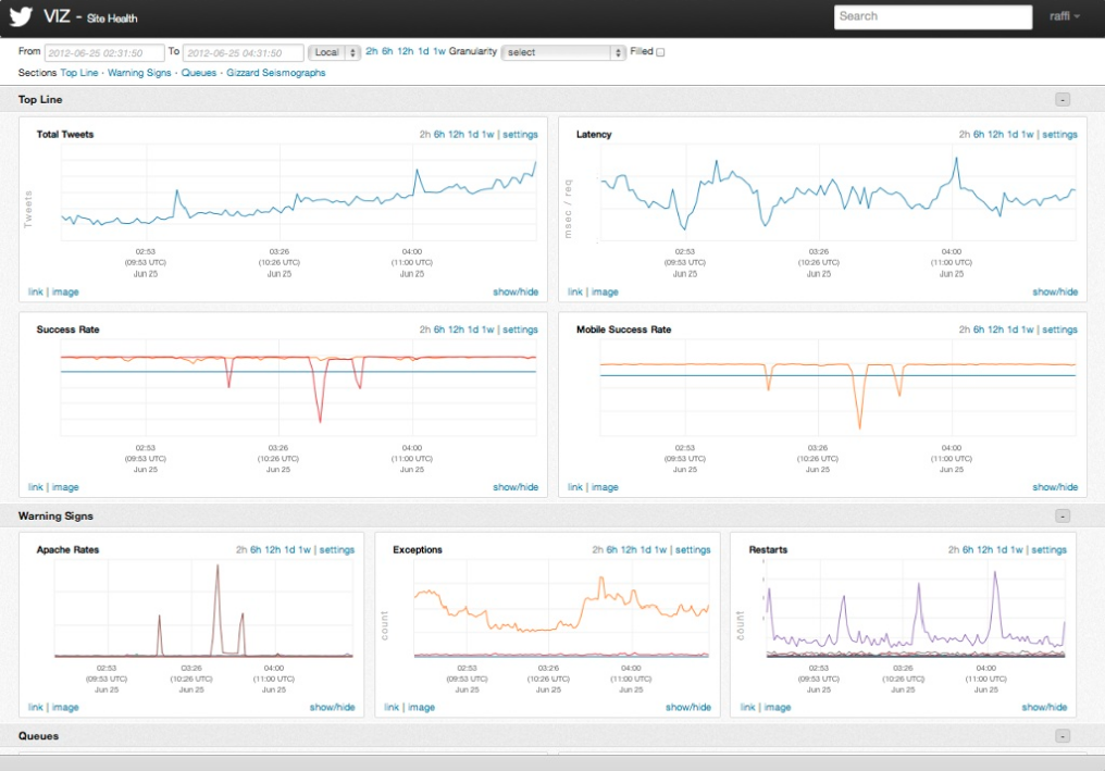 Twitter's Observability stack - sample dashboard