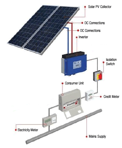 thesis solar still Hiiii want to do cfd on solar stillcan u help me from where to startm new to fluent.