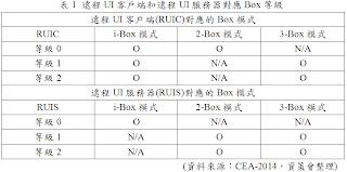 遠程UI客戶端和遠程UI服務器間所對應Box等級表