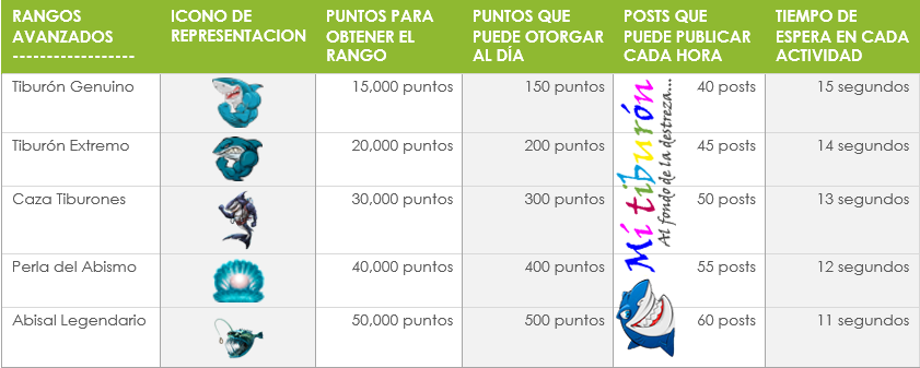Informacion sobre Mi Tiburón | Rangos | Servidores.