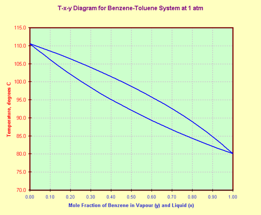 Chemisubas distillation tutorials the constant pressure phase diagram can be plotted using the above t x y values and the equilibrium curve plotted using x y values ccuart Image collections