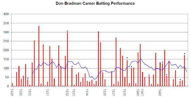 Don Bradman Batting career graph