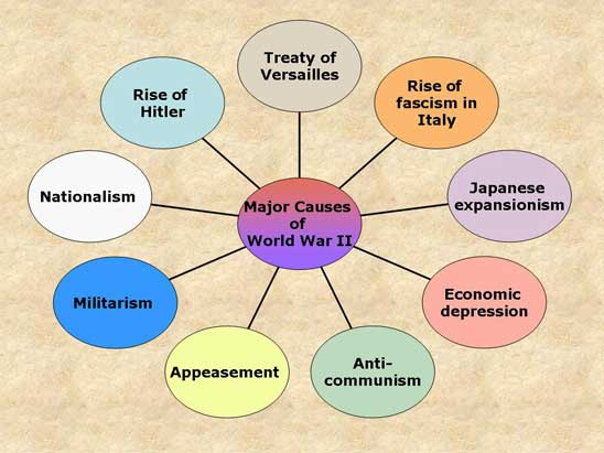 what are the causes of war Some long-term causes of world war ii are found in the conditions preceding world war i and seen as common for both world wars supporters of this view paraphrase.