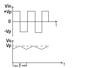 input and output waves peak op amp