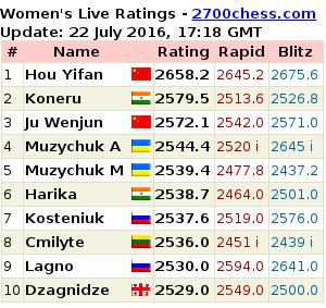 TOP TEN WOMEN