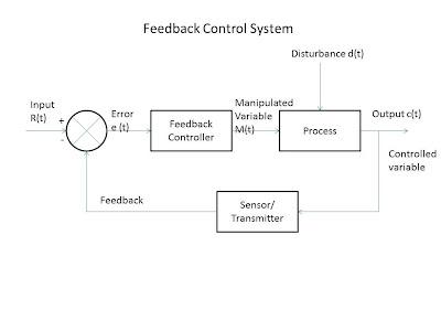 feedback-control-system