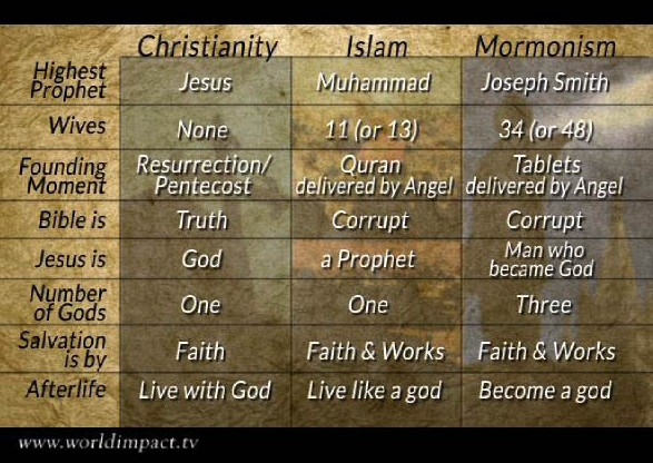 similarities and differences between christianity and islam essay
