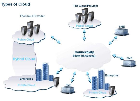 Ứng dụng ảo hóa đám mây vào quản lý