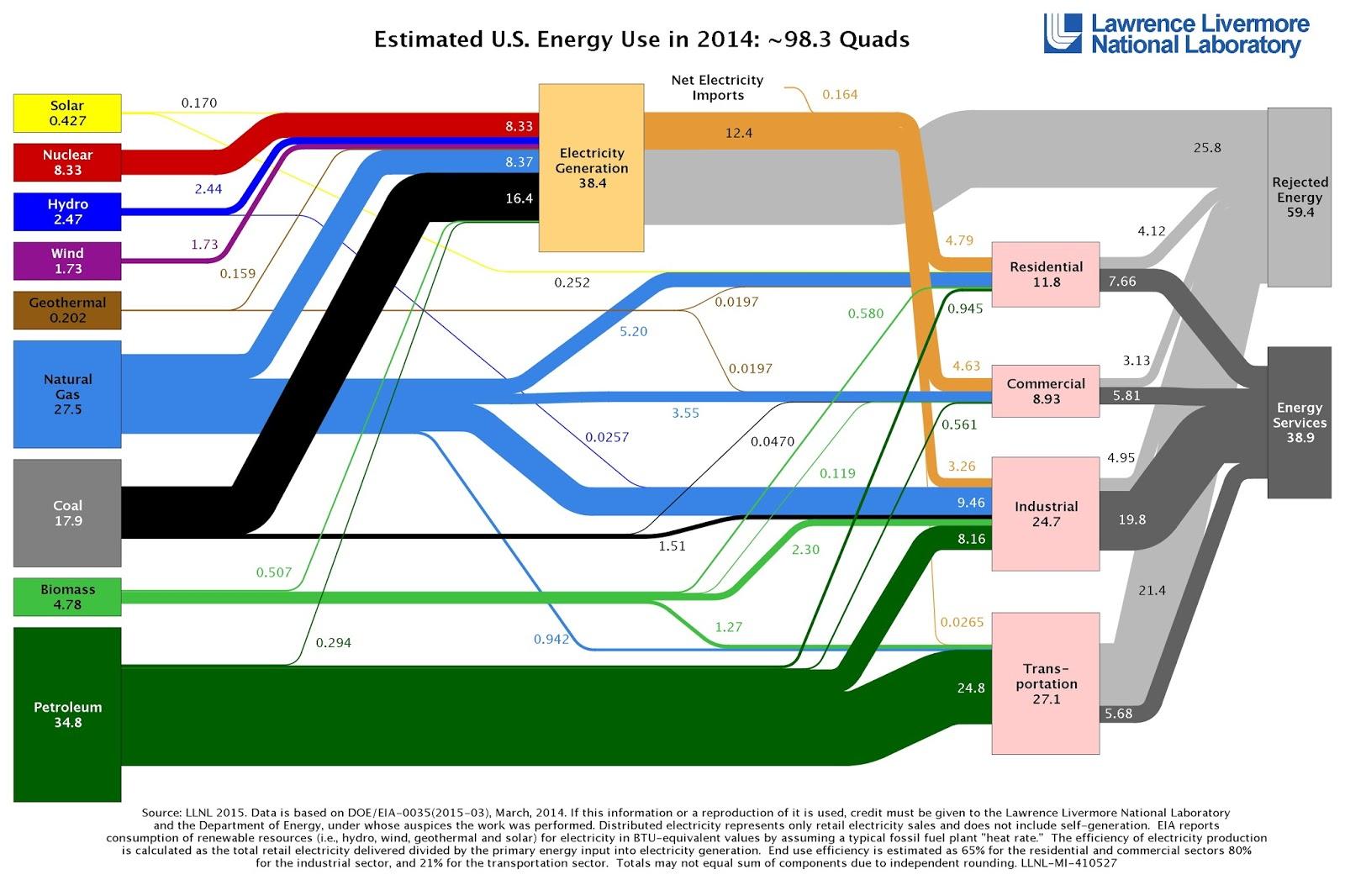 Estimated US energy use