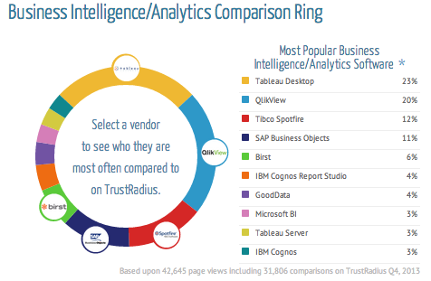 Business Intelligence Comparison Ring - TrustRadius