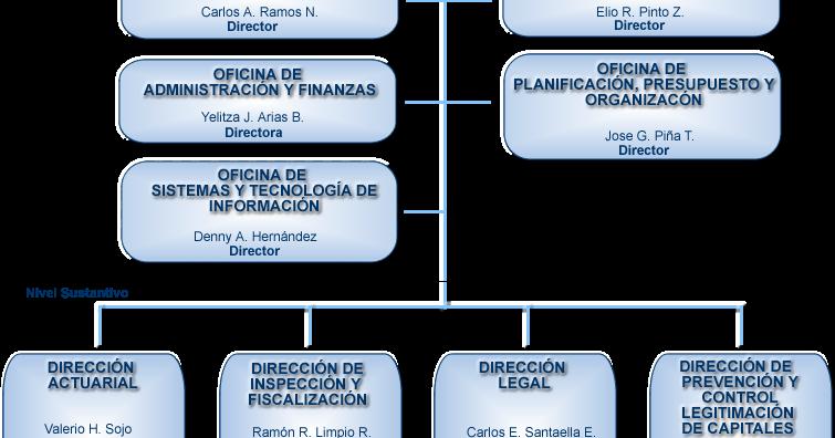 Seguros: Unidad II : Aspecto Legal de la Actividad Aseguradora