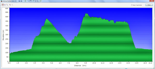 lerderderg gorge garmin gps height profile
