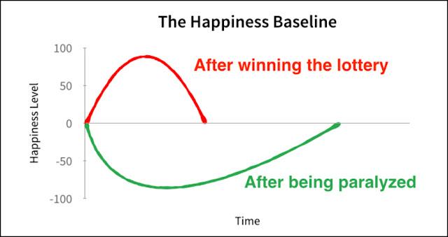 Felicidade igual do paraplégico e vencedor da loteria