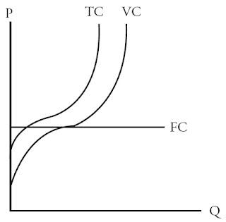Kurva Biaya Total (Total Cost), Biaya Variabel (Variable Cost), dan Biaya Tetap (Fixed Cost)