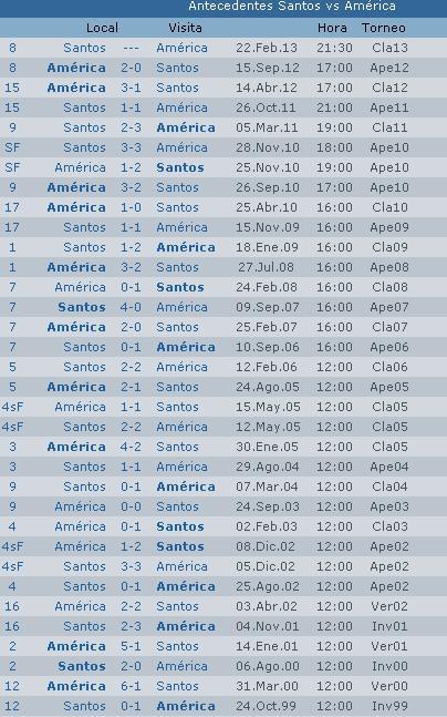 Calendario Liga MX Torneo Clausura 2014 Jornada 8