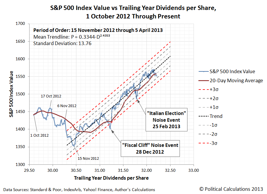 S&P 500 Index Value and 20-Day Moving Average vs Trailing Year Dividends per Share, 1 October 2012 through 5 April 2013