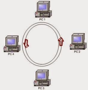 Les topologies physique d'un réseau informatique
