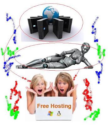 hosting gratis, hosting gratisan, hosting wp robot